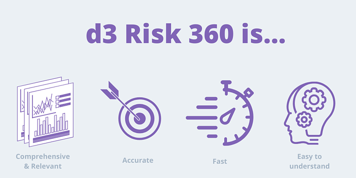 Without d3 Risk 360 (2)